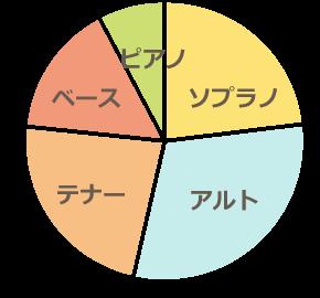 パート構成比図